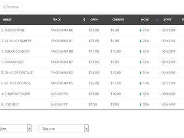 Market movers wordpress plugin, API, AJAX, responsive