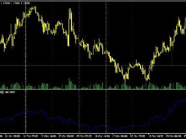 MT4 Indicator