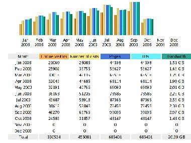 Server Statistics Graphs