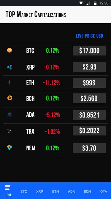 Bitcointoday App