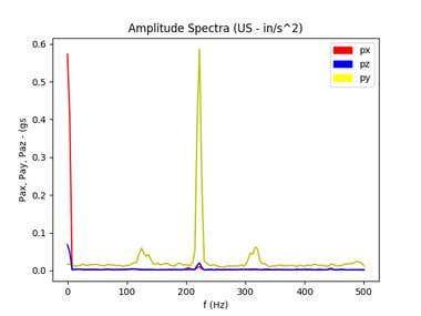 Power spectra for accelerometer data.
