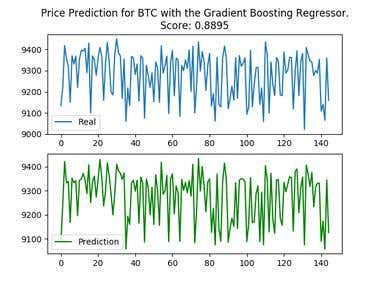 Machine Learning for Cryptocurrency Prediction.