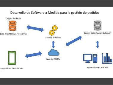 Software a medida - Integración con Sage FacturaPlus
