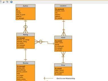 Database Modeling(Logical diagram)