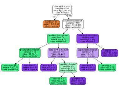 Python - Fuzzy Decision Tree
