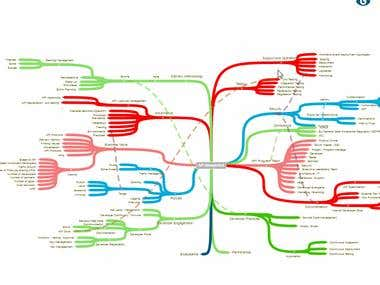 Coggle like mindmap using d3