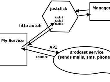 Monitoring service and call customers