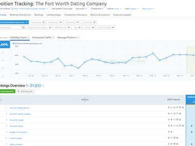 Local SEO For The Fort Worth Dating Company (USA)