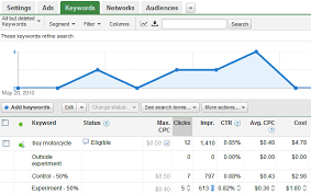My Google Adwords Campaign
