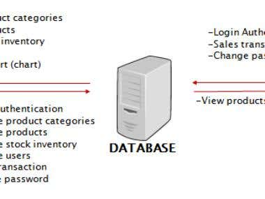 Point of Sales Application Develop in VB.Net and Ms. Access