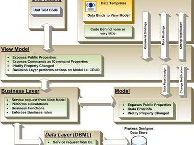 WPF Technology stack and sample logical stack