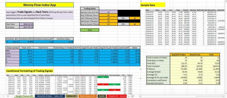 Money Flow Index - Google Finance API | Freelancer