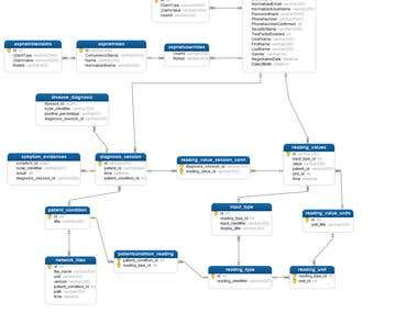 Entity Relation Diagram for Database Design