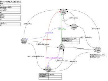 State Machime Diagram