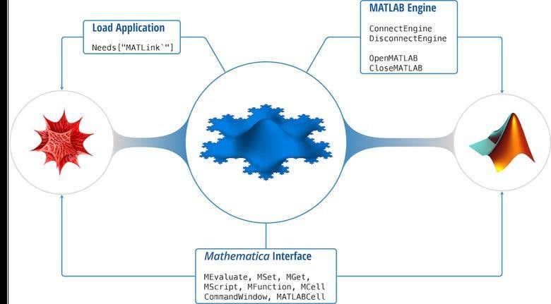 Mathematics, Matlab, Mathematica, Matlink and Matpower