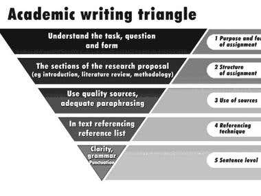 Academic Writngs