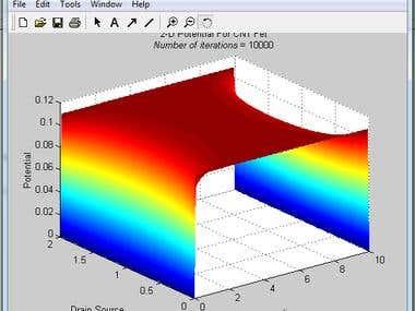 GAA transistor potential plot