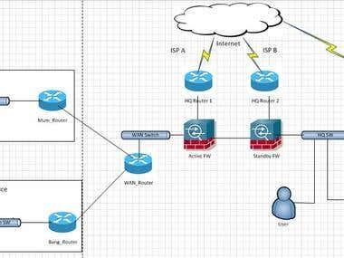 Network Implementation for Finance based organisation