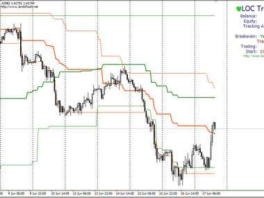 Metatrader 4 expert advisors for trailing orders stop loss