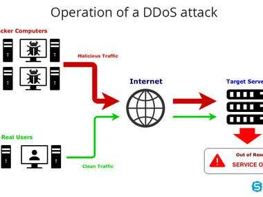 Firewall/IDS/AntiSpam/DDOS mitigation Appliances
