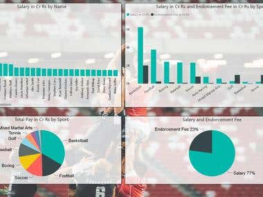 Power BI Report on Earnings of Top Sportspersons for Y17
