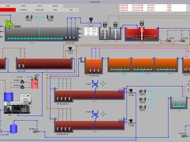 SCADA for Waste Water Treatment Plant