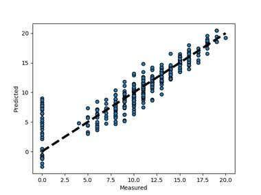 Python - Machine Learning - Linear Regression Analysis
