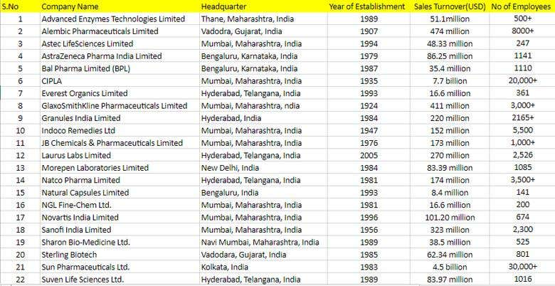 Pharmaceutical Companies in India and their information