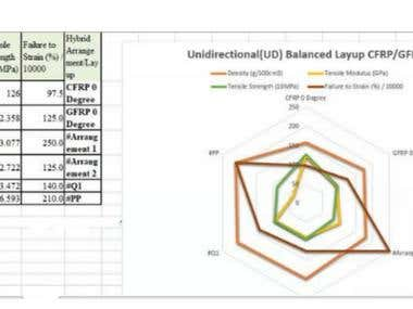 Cambo, 3 axes and 4 axes Radar Charts in Excel