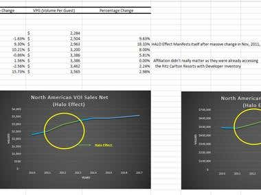 Excel Charts & Analyzing
