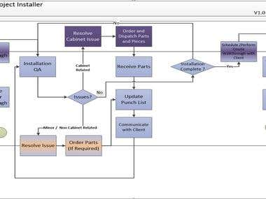 Visio Process Flow