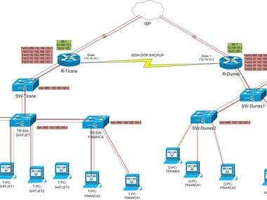 Network Designer