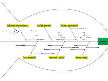 Ishikawa diagram for assessing threats to IT systems