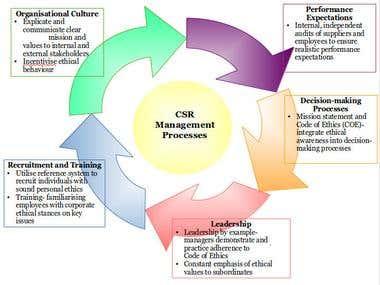 CSR management strategy
