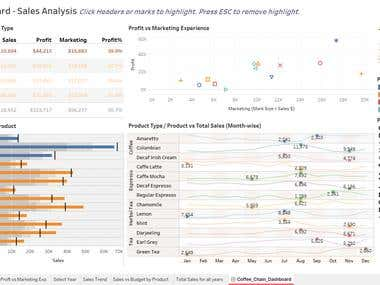 Tableau - Coffee Chain Dashboard - Sales Analysis