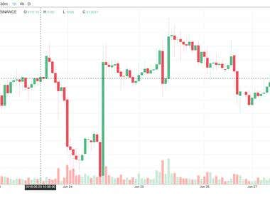 Trading View Chart(D3 candle stick chart)