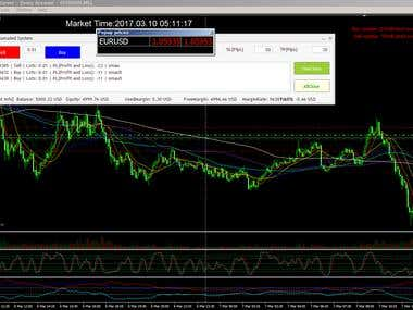 Metatrader4 - Semi-Automated Profitable EA