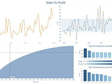Tableau Dashboard: Sales