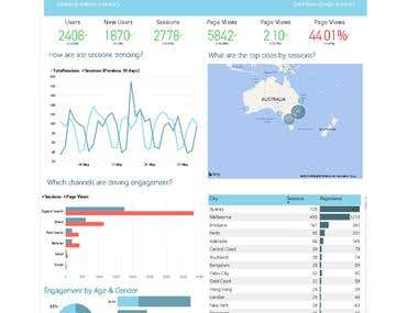 Power BI Dashboards: Google Analytics/ Adwords