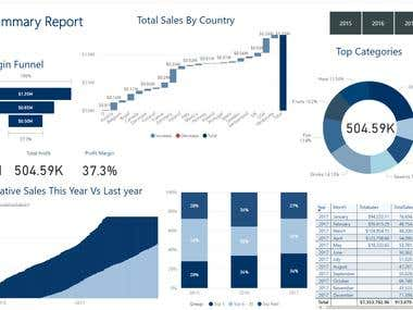 Power BI Dashboards: Sales