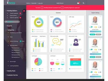 Admin Dashboard Responsive Design