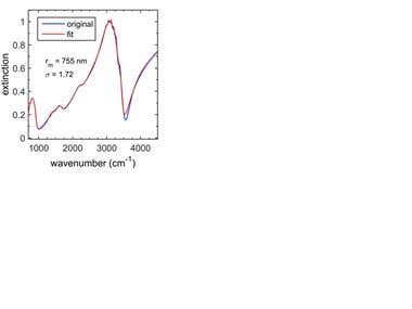 MATLAB Code to retrieve aerosol properties from spectra