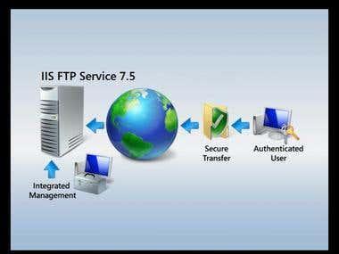IIS and SQL Server Administration