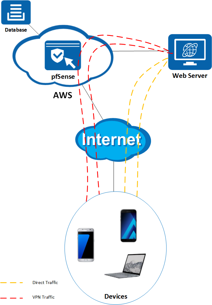 OpenVPN on pfSense + freeRADIUS & MySQL for Authentication