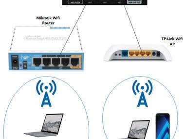 Campus LAN Design for Wired and Wireless Clients