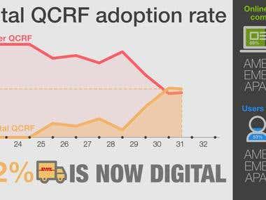 Progress report on adoption rate