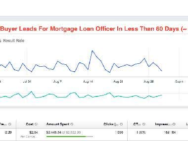 147 Leads For Mortgage Loan officer In Less Than 60 Days