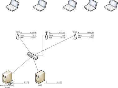 Wireless Security with RADIUS Protocol
