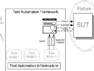 Automation Framework Using Python for Security Domain System