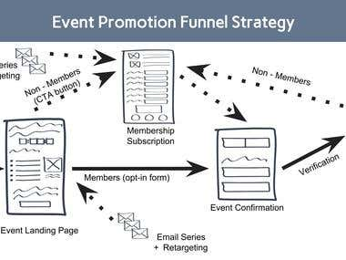 Growth Marketing Strategy Created for an Event Promotion